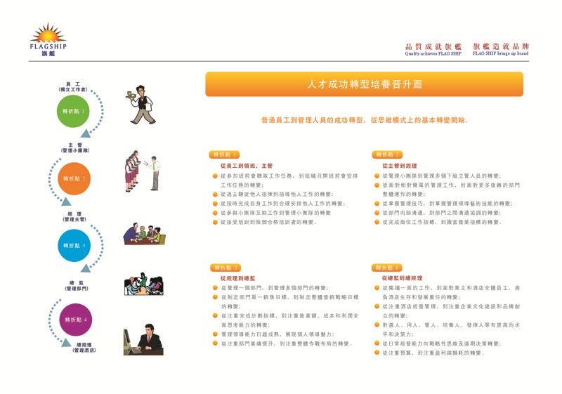 酒店培训系统建立公益海报宣传图--东方旗舰国际酒店